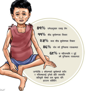 PC: Ekantipur (Note: This is not a recent data)